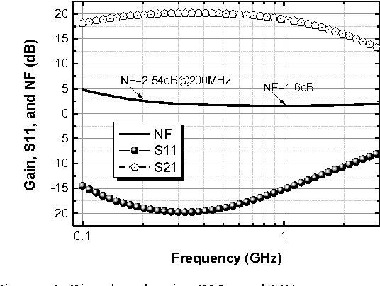 A wideband common-gate LNA with enhanced linearity by using