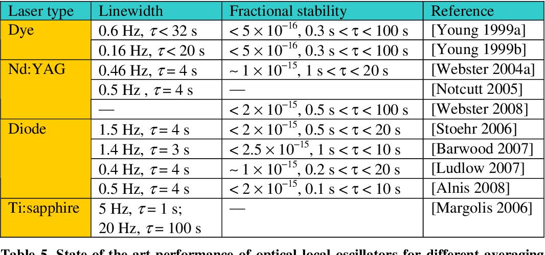 PDF] Optical Atomic Clocks for Space - Semantic Scholar