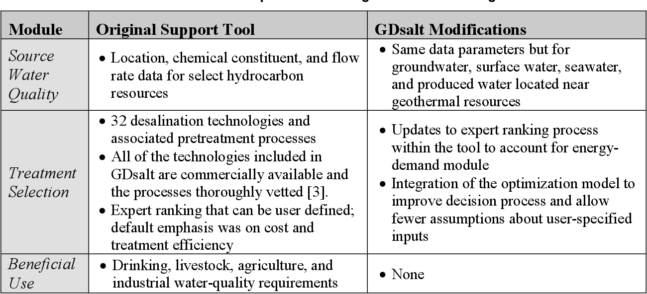 PDF] Use of Low-Temperature Geothermal Energy for