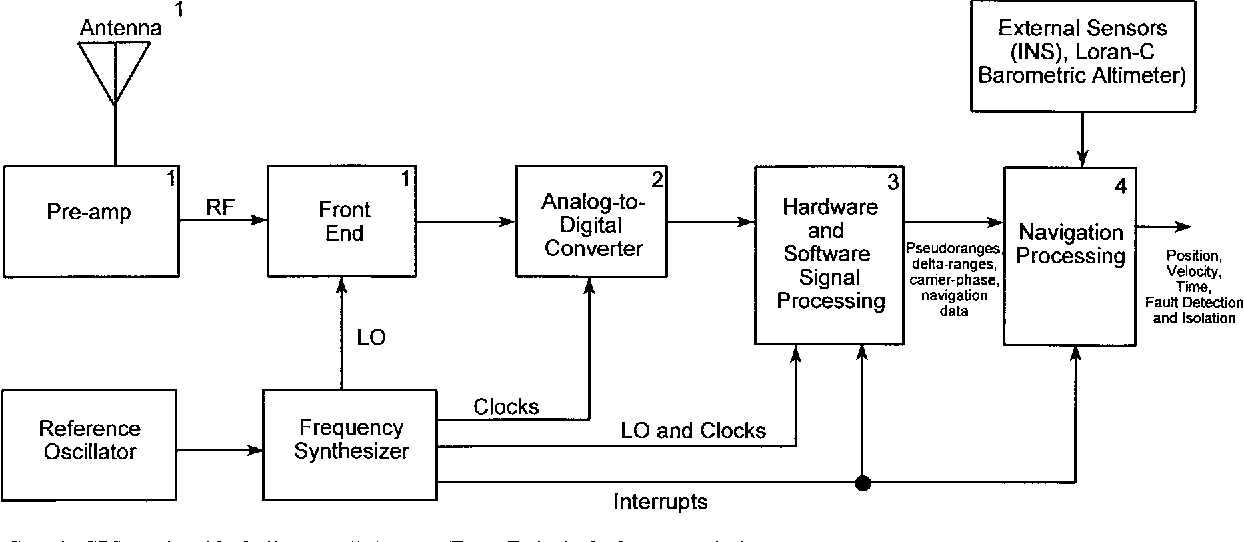 Figure 5 from GPS Receiver Architectures and Measurements