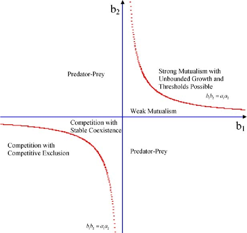 A Bifurcation Analysis of a Differential Equations Model for Mutualism