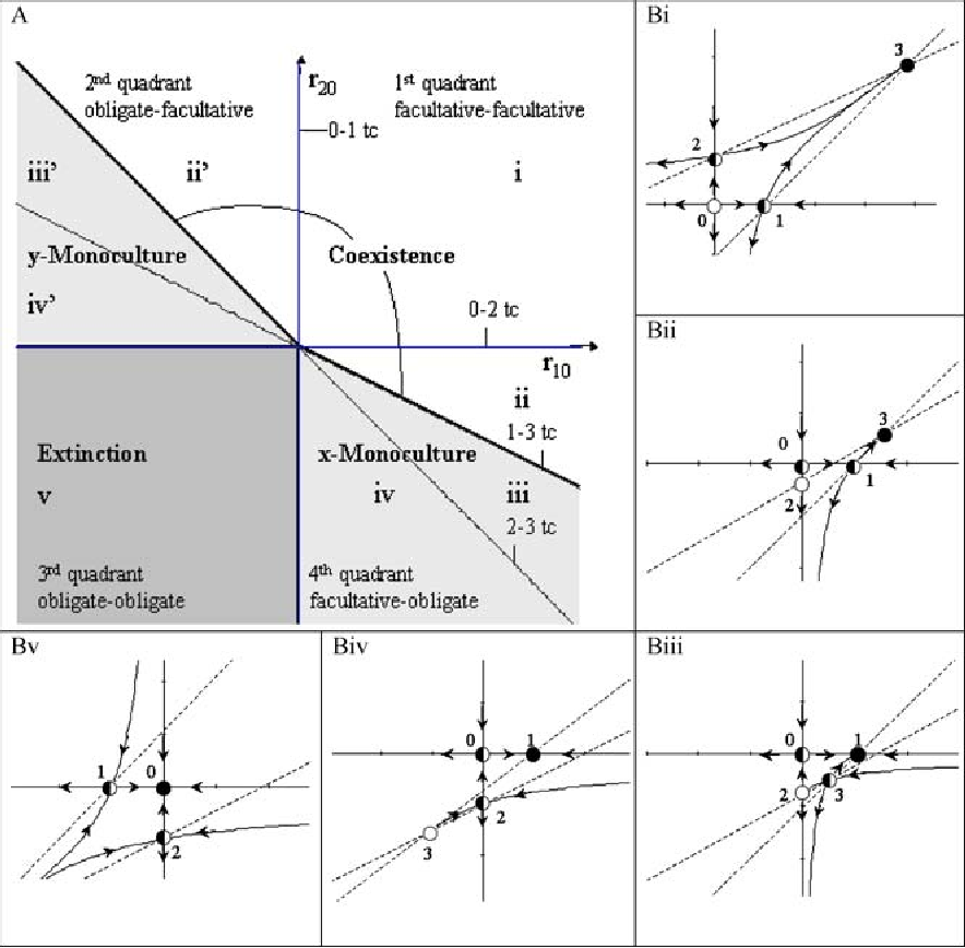 The global stability of coexisting equilibria for three models of mutualism