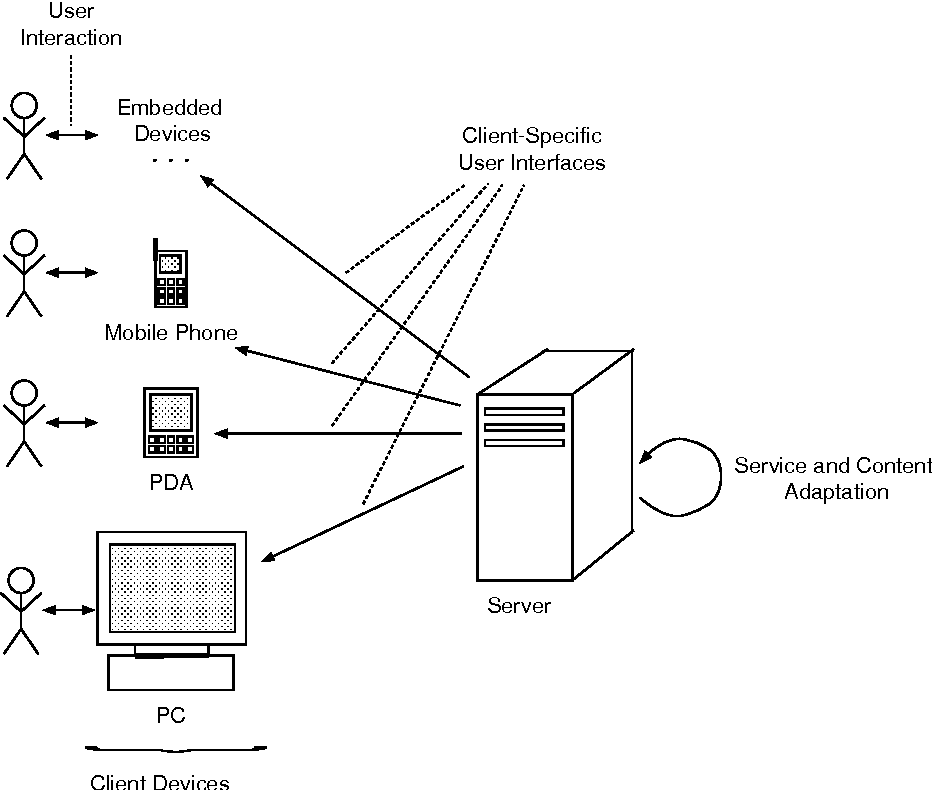 Figure 1 1 from A client server architecture for customized