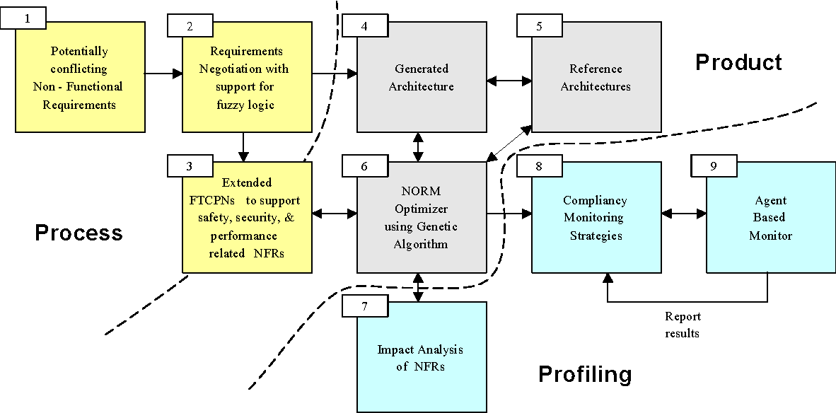 Pdf Managing And Ensuring The Integrity Of Non Functional Requirements In Critical Software Systems Semantic Scholar