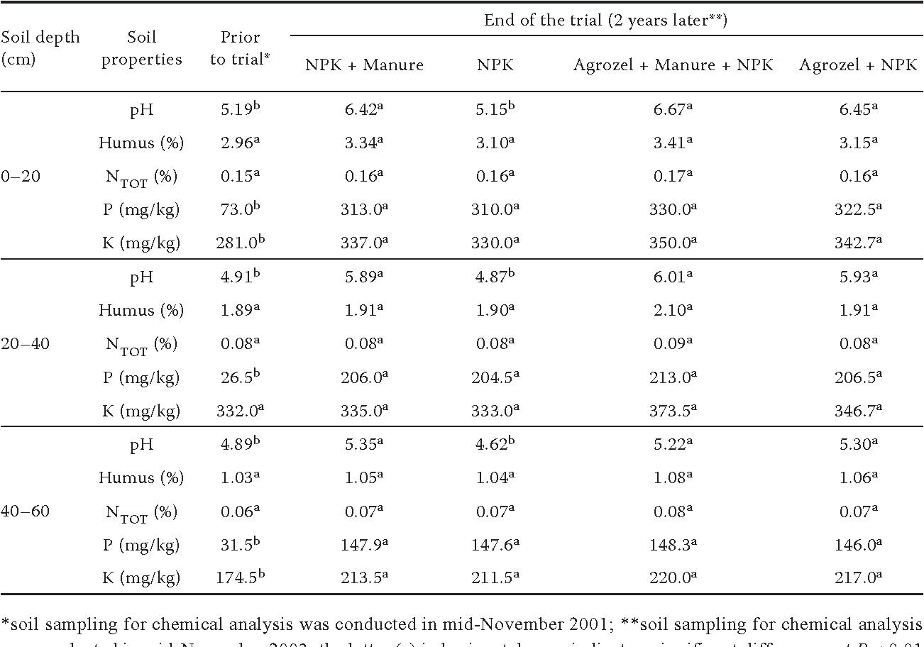 PDF] The effect of zeolite, organic and inorganic