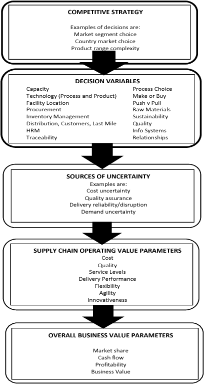Pdf The Role Of Knowledge Management In Innovative Supply Chain Design Semantic Scholar