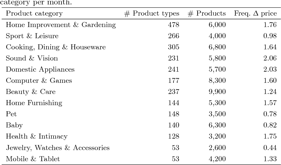 PDF] The Influence of Competitor Prices on Price Sensitivity
