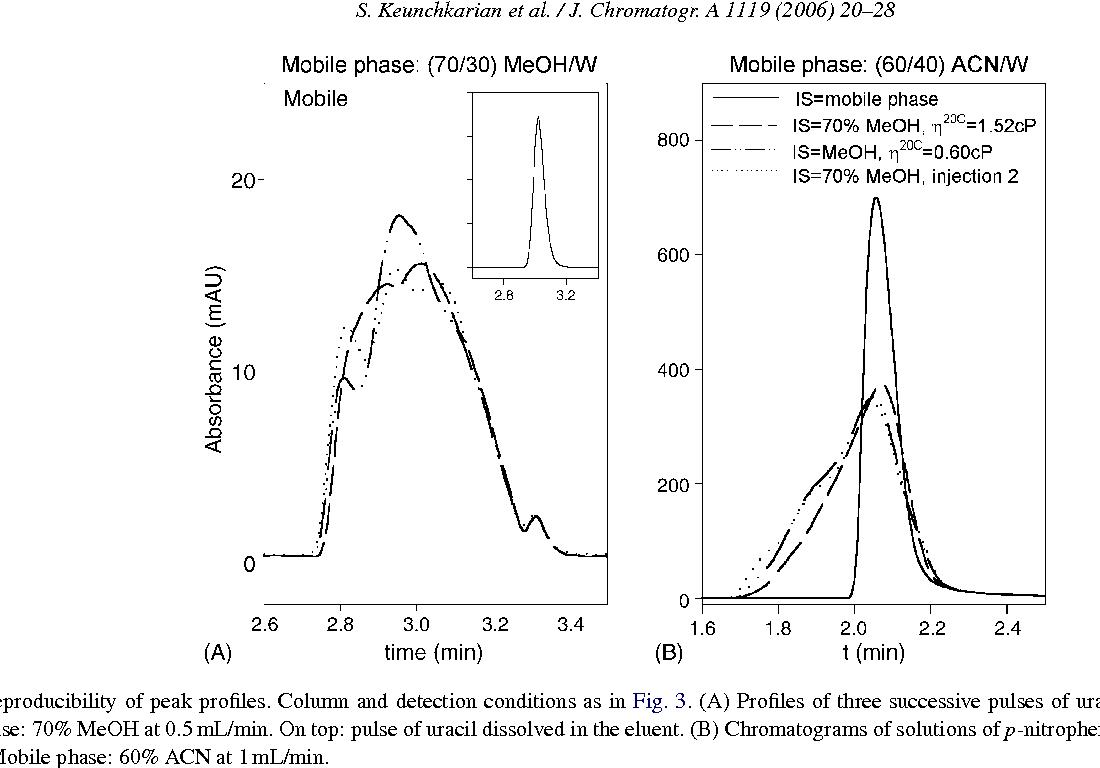 Effect of sample solvent on the chromatographic peak shape