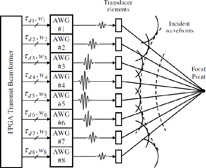 Figure 1 from A programmable FPGA-based 8-channel arbitrary