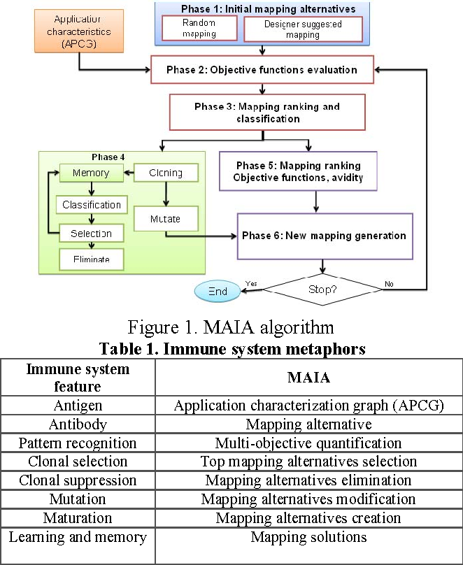 Pdf A Multi Objective Approach For Multi Application Noc Mapping Semantic Scholar